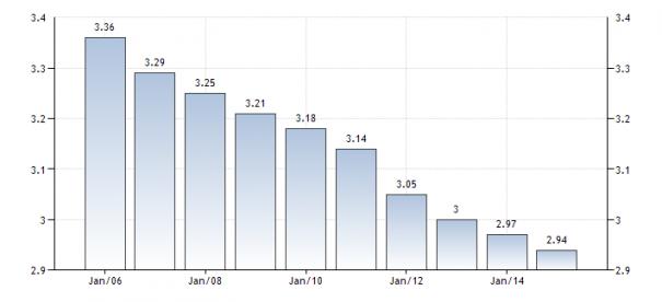 Динамика населения Литвы в 2006-2014 годах, млн. чел.