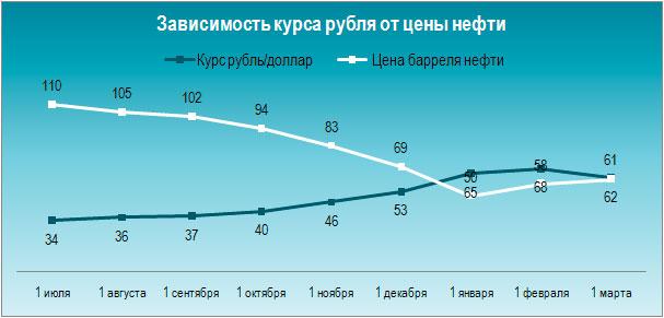 рубль график на доллар 2015 курса