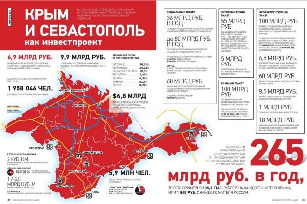 Что Россия получила от конфликта на Украине?