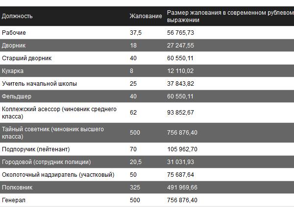 Зарплаты в царской России на современный лад