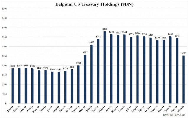Китай резко увеличил вложения в облигации США