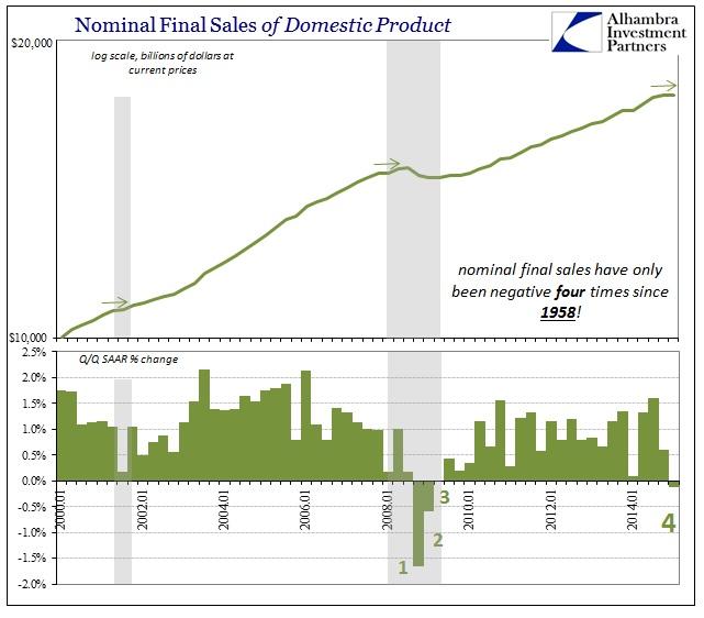 Номинальный объём конечных продаж внутреннего продукта