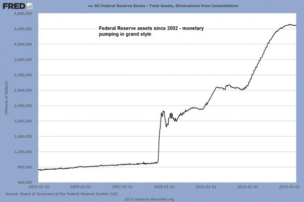 Чтобы оживить машину кредитования, ФРС монетизировала невероятные объёмы долга по методикам исследовательского отдела Федерального Банка Сент-Луис. В конце QE 3 его баланс начал медленно сокращаться…