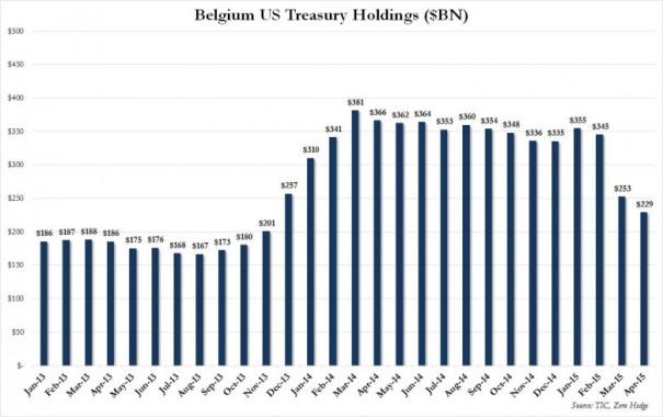 Китай «незаметно» избавляется от облигаций США