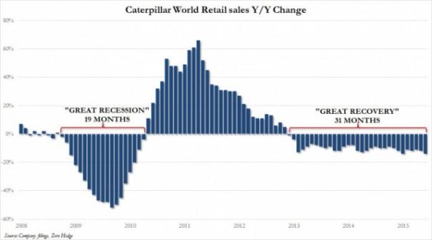 Динамика мировых продаж техники Caterpillar