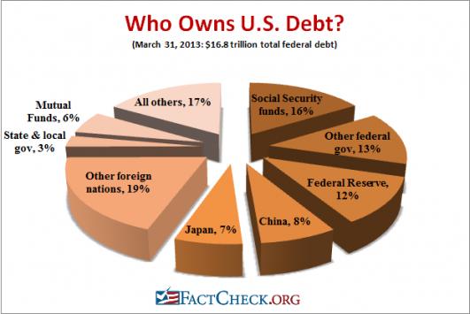 Debt-Chart-531x355