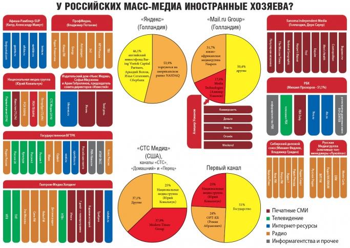 российские медиа