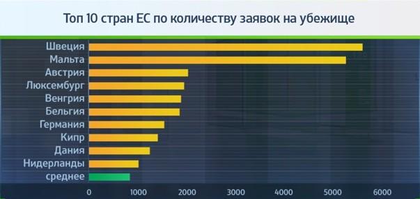 Топ 10 стран ЕС по количеству заявок на убежище