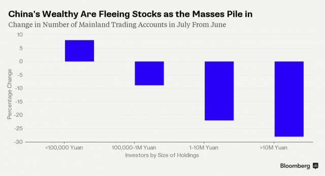 Китайское казино. Как богатые продают акции бедным