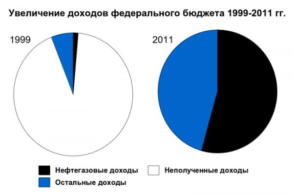 800px-Увеличение_доходов_федерального_бюджета_России_1999-2011
