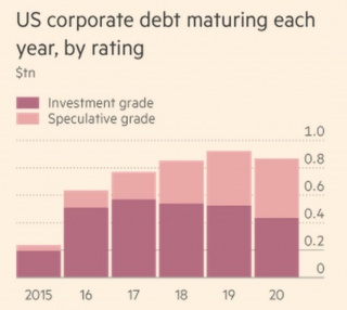 """Долговая """"вечеринка"""" США подходит к концу"""