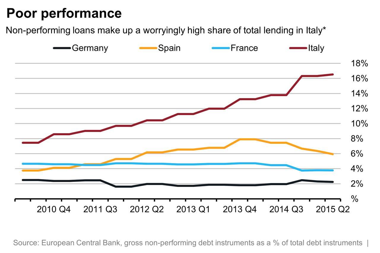 Банки начинают схлопываться. Снова 2007 год?