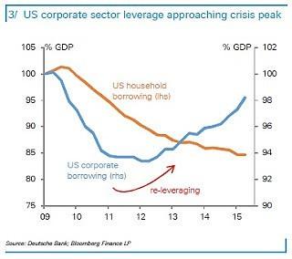 Закредитованность американского корпоративного сектора приближается к кризисному уровню.