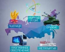 Не сырьем единым: лидирующие отрасли российского экспорта
