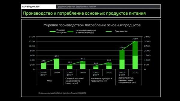 Сергей Данкверт: как накормить Россию?