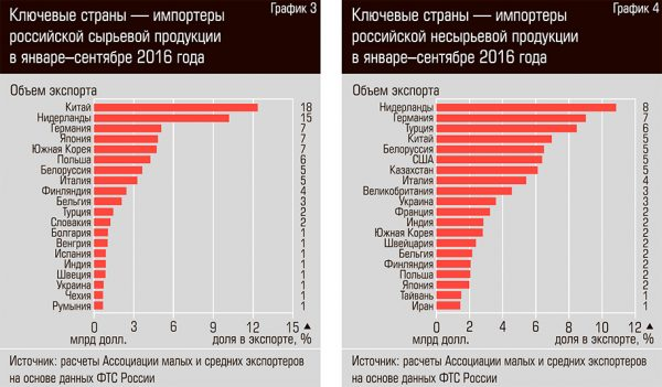 Экспортеры России: Дикий провал и большие возможности