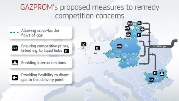 «Газпром» уступил Европе, но крайне выгодно
