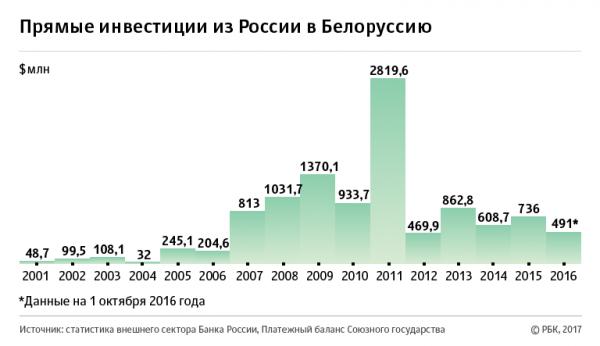 Скрытый счет на 0 млрд: как Россия содержит белорусскую экономику