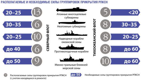 В дуэли подводных лодок у России мало шансов на победу