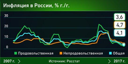 Цены в России снижаются слишком быстро