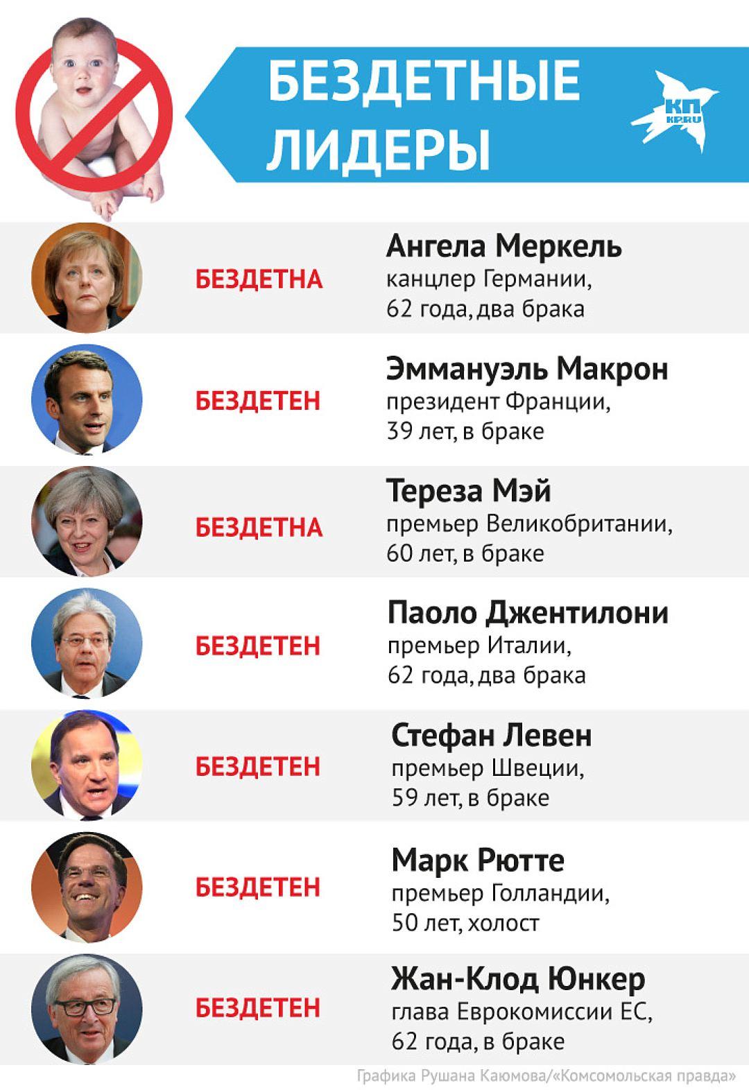 Бездетная Европа против России-матушки. Кто выживет?
