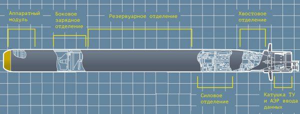 Торпеда «Физик»: скрытная и смертоносная