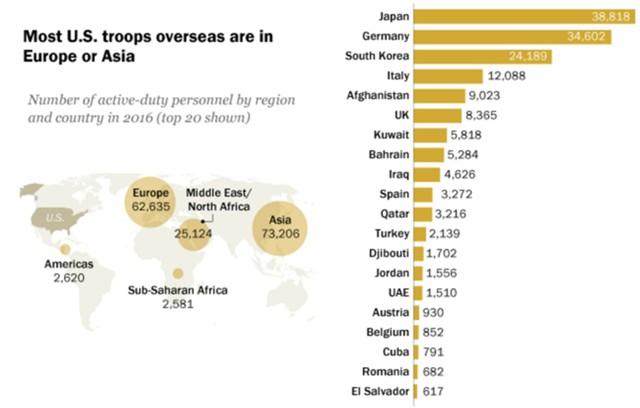 Военное присутствие США в мире резко упало