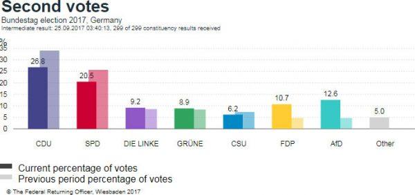 На выборах в Бундестаг победила партия Ангелы Меркель