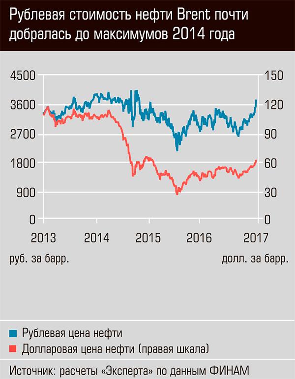 Рублевая стоимость нефти Brent почти добралась до максимумов 2014 года