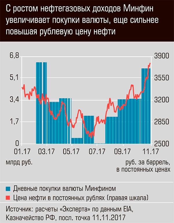 С ростом нефтегазовых доходов Минфин увеличивает покупку валюты, ещё сильнее повышая рублевую цену нефти