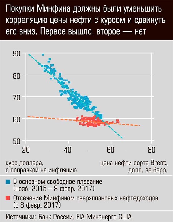 Покупки Минфина должны были уменьшить корреляцию цены нефти с курсом и сдвинуть его вниз. Первое вышло второе нет.