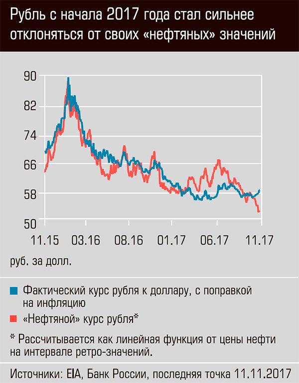 """Рубль сначала 2017 года стал сильнее отклоняться от своих """"нефтяных """" значений"""