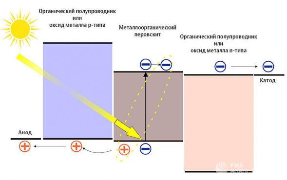 В солнечных батареях на перовските используют еще два материала с разным типом проводимости